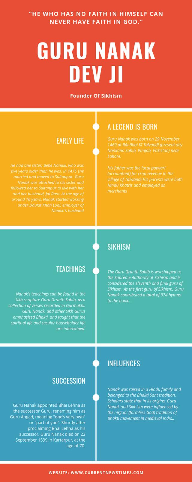 siri guru nanak dev ji infographic