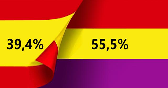 La monarquía se hunde: El 55,5% de los españoles prefiere la República según un sondeo de Electomanía