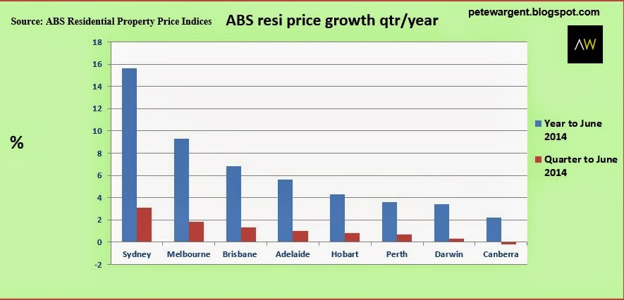 abs resi price growth qtr