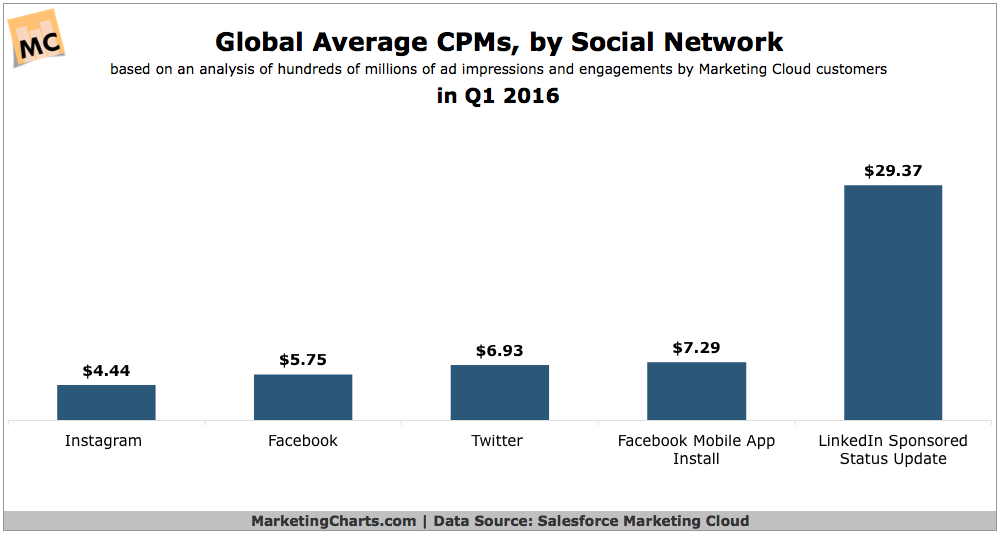 Average CPM for Social Media