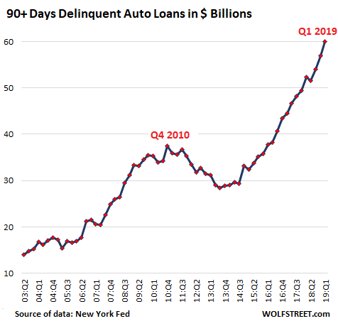 90+ days delinquent auto loans in US Dollar Billions chart. Data sourced from New York Fed by Wolf Street.
