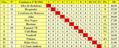 Clasificación Campeonato de Cataluña 1962 – 1ª Categoría B