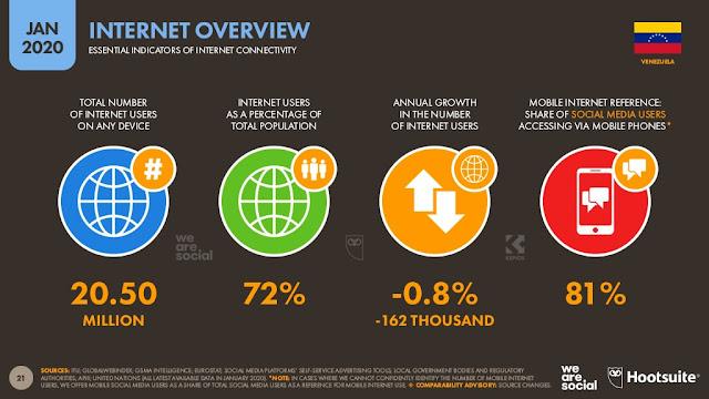 digital-2020-venezuela-enero-2020-uso-de-internet