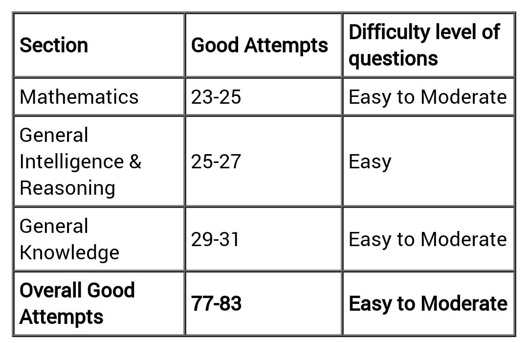 छात्रों से प्राप्त Review के अनुसार, आरआरबी एनटीपीसी सीबीटी 1 29 दिसम्बर 2020 शिफ्ट 1 परीक्षा का स्तर आसान-मध्यम ( Easy-medium ) था। 90 मिनट में कुल 100 प्रश्न पूछे गए थे। शिफ्ट 1 के लिए अच्छे प्रयास 77-83 की सीमा में थे।