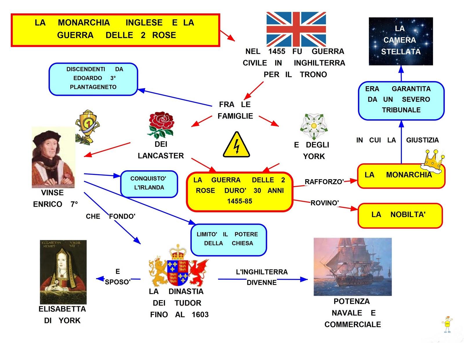Mappa concettuale guerra delle 2 rose - Mappa dell inghilterra per i bambini ...