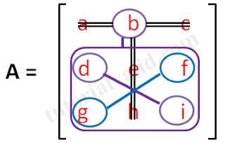matriks 3x3 elemen b