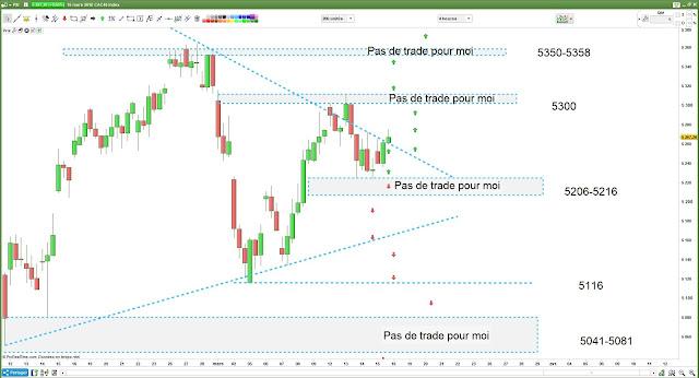 Bilan matrice de trading pour jeudi [15/03/18] #cac 40 $cac