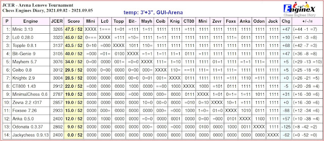 Chess Engines Diary - Tournaments 2021 - Page 12 2021.09.02.JCERArenaLenovoTournament