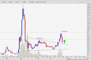 Potensi teknikal rebound saham INDY