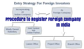 Procedure-To-Register-Foreign-Company-In-India