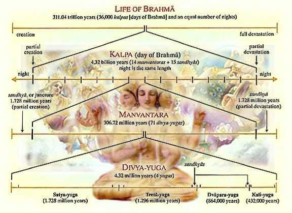 Hindu Cosmology