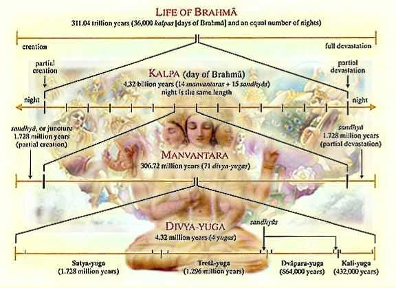The Science of Hindu Cosmology