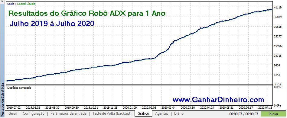 Resultados de Backtests ao Longo do Período Robô ADX MT5