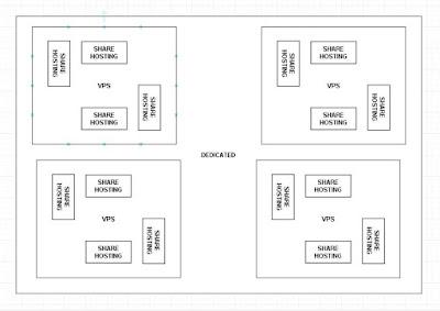 VPS Indonesia solusi bagi hosting kapasitas besar! Cara memilih VPS yang baik