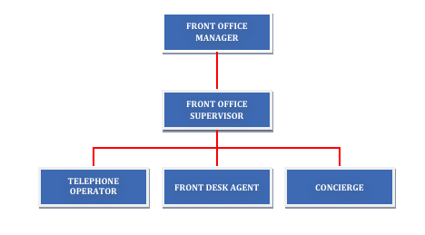 the role of the front office Front office assistants, also known as receptionists, answer phones and greet visitors in business and healthcare facilities receptionists also perform a variety of administrative tasks, including receiving mail and maintaining spreadsheets and may also distribute office communications.