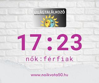 A Világtalálkozó rádióműsor beszélgetéseiben 17:23 a nők és férfiak aránya #M127