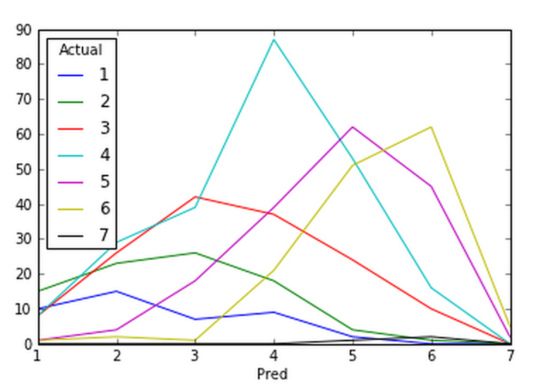 Minimal Data Science #1: Classify StarCraft 2 players with