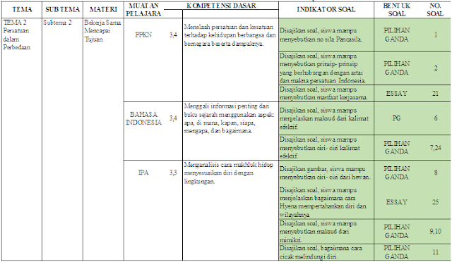 Kisi-kisi UTS kelas 6 Tema 2 Subtema 2-3