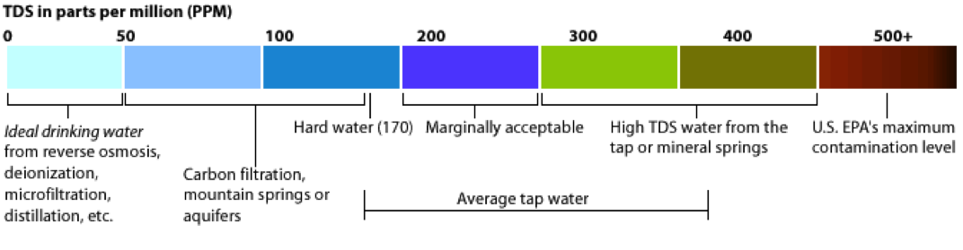 Permissible Hardness In Drinking Water