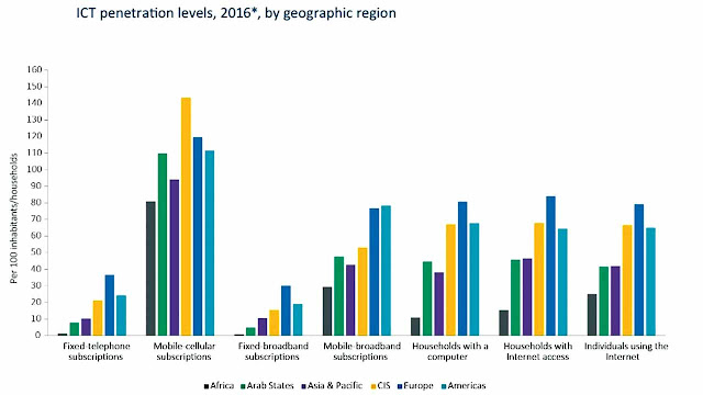 ICT penetration levels 2016 by geographic region