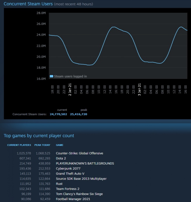 Curent Steam Users