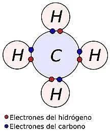 El gas metano es un ejemplo de enlace covalente - ¿Qué es un enlace químico y en qué se clasifican? - sdce.es - sitio de consulta escolar