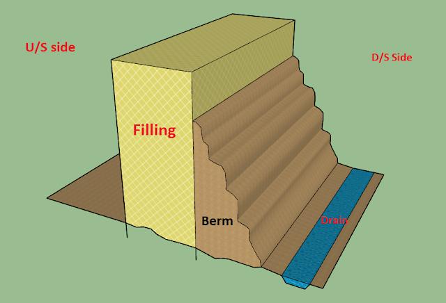 Section of cofferdam , circular cofferdam , type of cofferdam