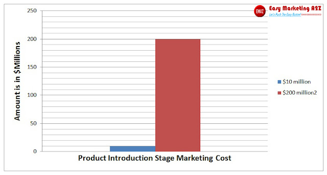 Product Introduction Stage Marketing Cost