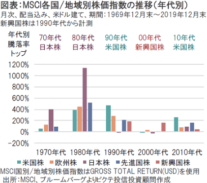 MSCI各国/地域別株価指数の推移(年代別)