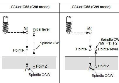 Front Tapping Cycle (G84) , Side Tapping Cycle (G88) ~ CNC