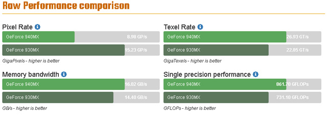 Nvidia Geforce 930MX Vs 940MX softwares de teste