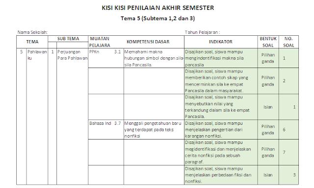 Kisi-kisi PAS Kelas 4 SD/MI: Tema 5