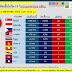 📈📈สถานการณ์การติดเชื้อโควิด-19 ในอาเซียน 📉📉 ณ วันที่ 11 พ.ค. 2563 เวลา 19.30 น.