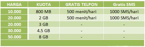 Paket Internet Telkomsel Termurah Terbaru 30 Hari