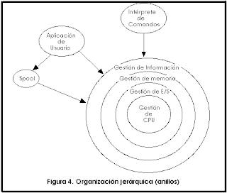 Arquitectura Del Computador Unidad I Definición De Los