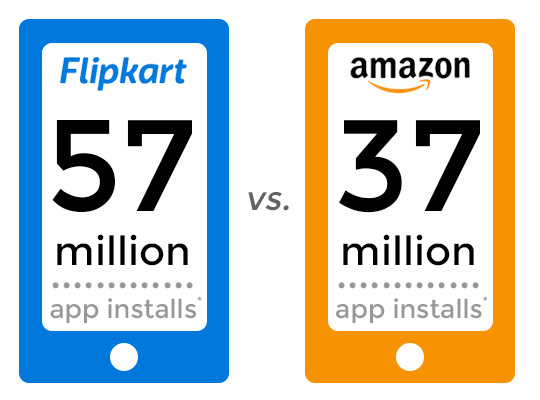 Flipkart Vs Amazon Sales