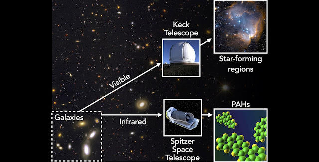 In this study, astronomers used data from the Keck and Spitzer telescopes to trace the star forming and dusty regions of galaxies at about 10 billion years ago. The picture in the background shows the GOODS field, one of the five regions in the sky that was observed for this study. Credit: Mario De Leo-Winkler with images from the Spitzer Space Telescope, NASA, ESA and the Hubble Heritage team.