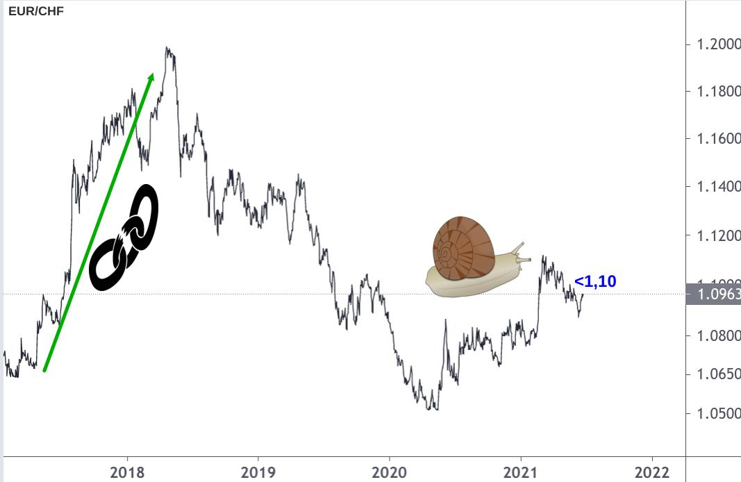 Linienchart Wechselkurs Entwicklung Euro Schweizer Franken 2018-2021