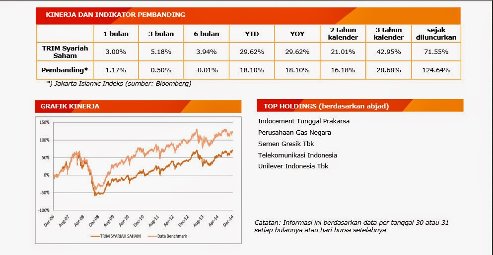 fund fact sheet trim syariah saham