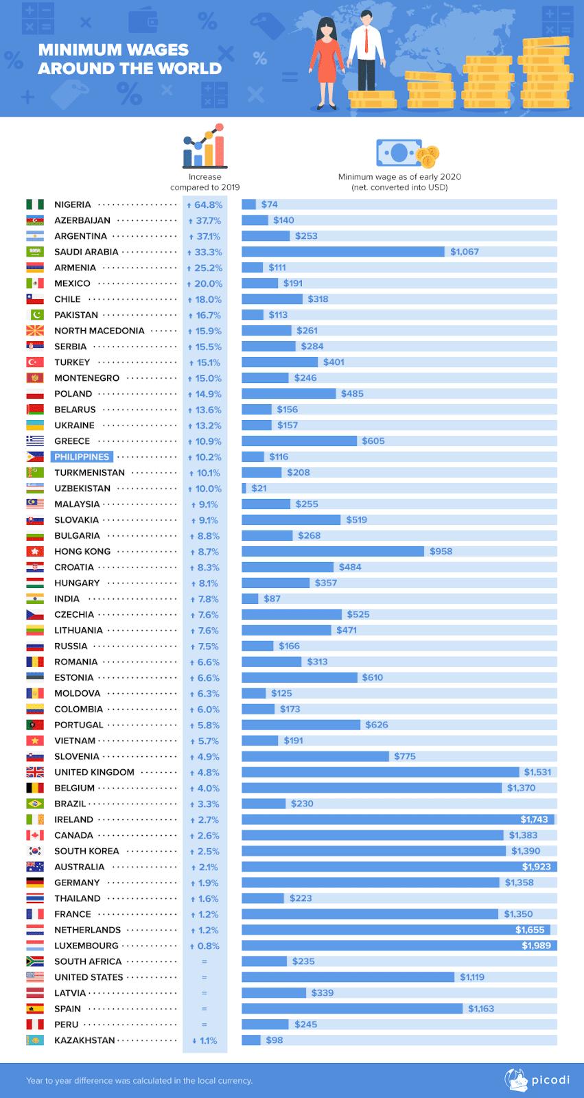 minimum wage around the world data