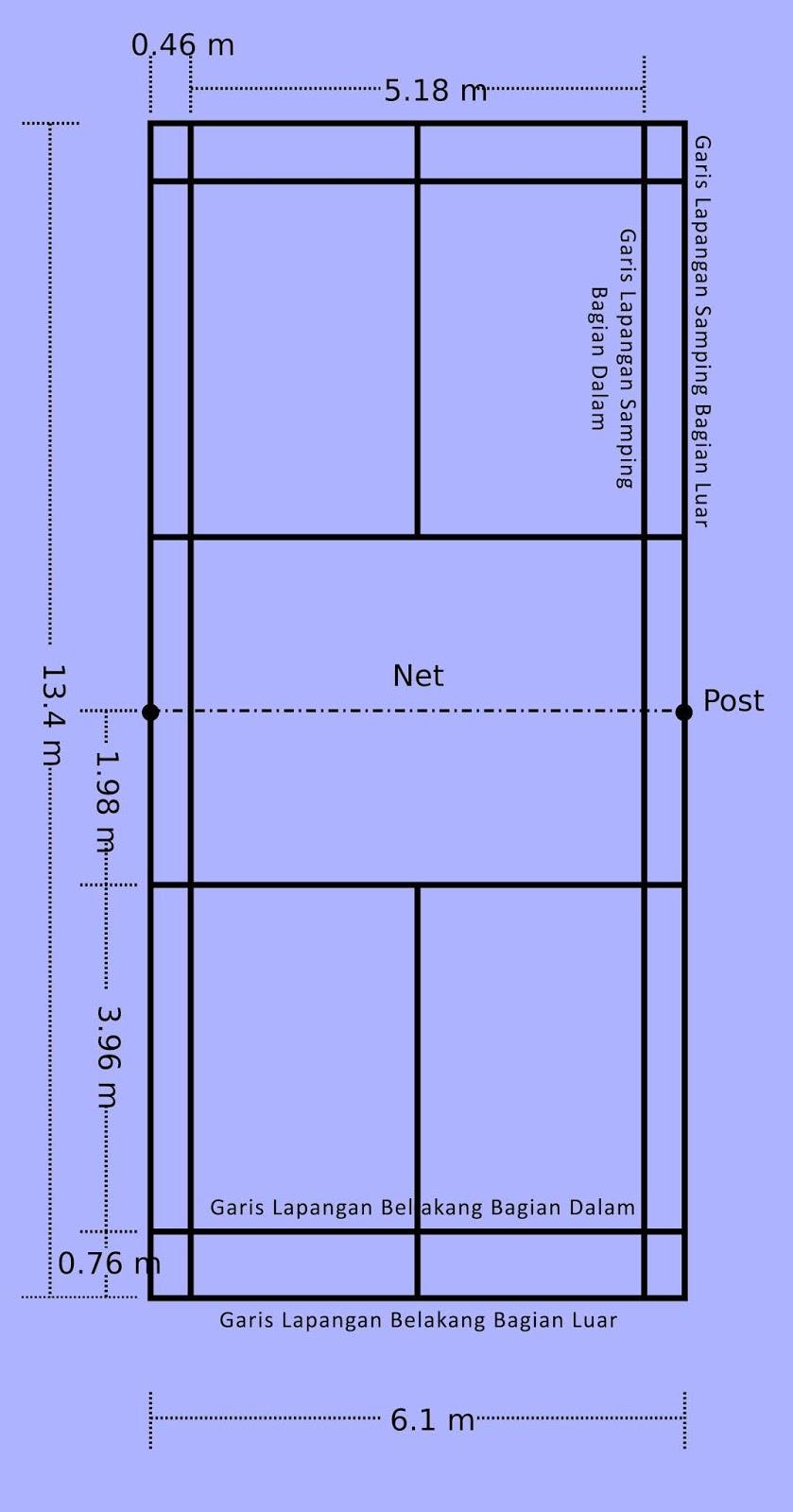Ukuran Lapangan Badminton Lengkap Gambar Dan Keterangannya
