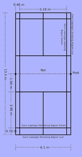 Gambar Lapangan Badminton Lengkap Keterangan
