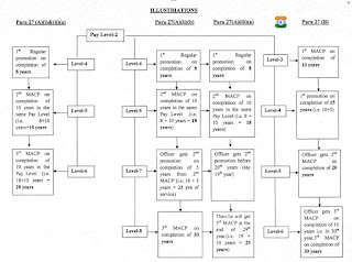 MACP FOR THE CENTRAL GOVERNMENT CIVILIAN EMPLOYEES – DOPT CONSOLIDATED GUIDELINES