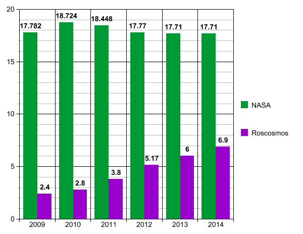 NASA vs. Roscosmos funding in billion USD, 2009 to 2014 ...