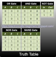 truth table of logic gates