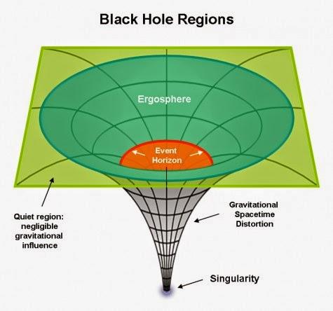 basic black hole - photo #2