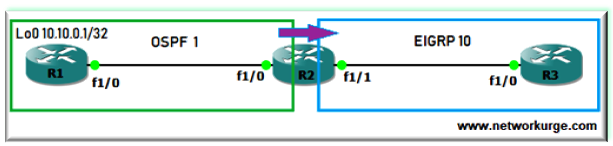 Route Redistribution in EIGRP