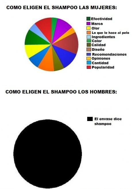 Elegir-shampoo