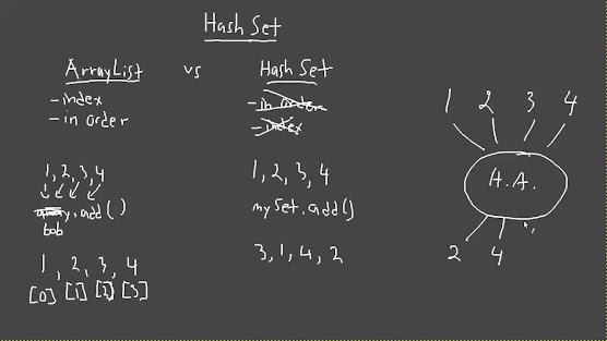 Difference between ArrayList and HashSet in Java