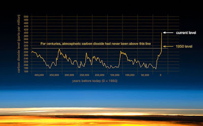 Verlauf der CO2-Konzentration
